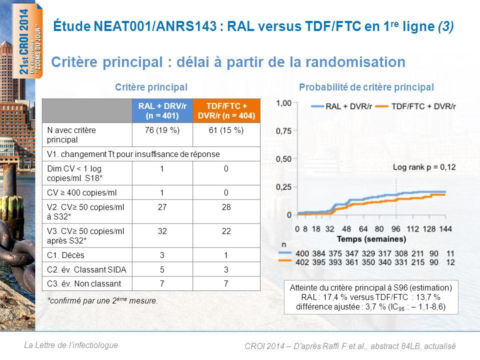 La Lettre de linfectiologue Étude NEAT001/ANRS143 : RAL versus TDF/FTC en 1 re ligne (3) Critère principal : délai à partir de la randomisation CROI 2014 – D après Raffi F et al., abstract 84LB, actualisé RAL + DRV/r (n = 401) TDF/FTC + DVR/r (n = 404) N avec critère principal 76 (19 %)61 (15 %) V1.