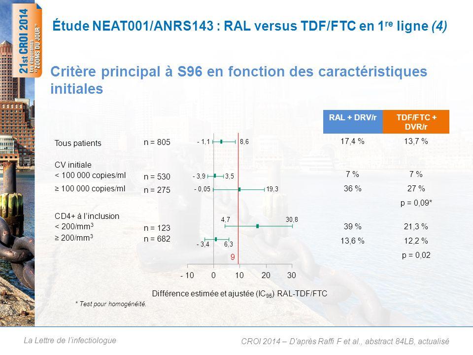 La Lettre de linfectiologue Étude NEAT001/ANRS143 : RAL versus TDF/FTC en 1 re ligne (4) Critère principal à S96 en fonction des caractéristiques initiales CROI 2014 – D après Raffi F et al., abstract 84LB, actualisé RAL + DRV/rTDF/FTC + DVR/r 17,4 %13,7 % 7 % 36 %27 % p = 0,09* 39 %21,3 % 13,6 %12,2 % p = 0,02 8,6- 1,1 3,5- 3,9 19,3- 0,05 - 100102030 Différence estimée et ajustée (IC 95 ) RAL-TDF/FTC * Test pour homogénéité.