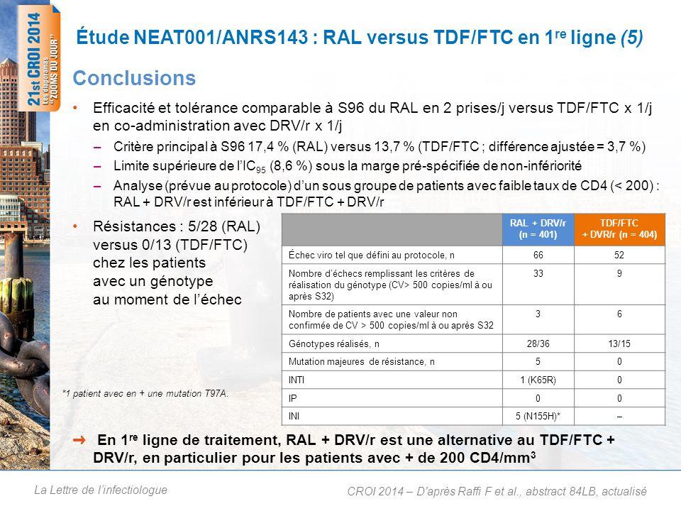 La Lettre de linfectiologue Étude NEAT001/ANRS143 : RAL versus TDF/FTC en 1 re ligne (5) Efficacité et tolérance comparable à S96 du RAL en 2 prises/j versus TDF/FTC x 1/j en co-administration avec DRV/r x 1/j –Critère principal à S96 17,4 % (RAL) versus 13,7 % (TDF/FTC ; différence ajustée = 3,7 %) –Limite supérieure de lIC 95 (8,6 %) sous la marge pré-spécifiée de non-infériorité –Analyse (prévue au protocole) dun sous groupe de patients avec faible taux de CD4 (< 200) : RAL + DRV/r est inférieur à TDF/FTC + DRV/r Résistances : 5/28 (RAL) versus 0/13 (TDF/FTC) chez les patients avec un génotype au moment de léchec Conclusions En 1 re ligne de traitement, RAL + DRV/r est une alternative au TDF/FTC + DRV/r, en particulier pour les patients avec + de 200 CD4/mm 3 CROI 2014 – D après Raffi F et al., abstract 84LB, actualisé RAL + DRV/r (n = 401) TDF/FTC + DVR/r (n = 404) Échec viro tel que défini au protocole, n6652 Nombre déchecs remplissant les critères de réalisation du génotype (CV> 500 copies/ml à ou après S32) 339 Nombre de patients avec une valeur non confirmée de CV > 500 copies/ml à ou après S32 36 Génotypes réalisés, n28/3613/15 Mutation majeures de résistance, n50 INTI1 (K65R)0 IP00 INI5 (N155H)*– *1 patient avec en + une mutation T97A.