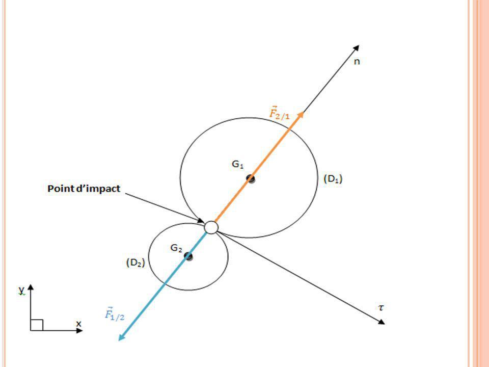 Il y a conservation des vitesses tangentielles; cest-à-dire Les deux disques échangent leurs quantités de mouvement normales par rapport au plan du ch