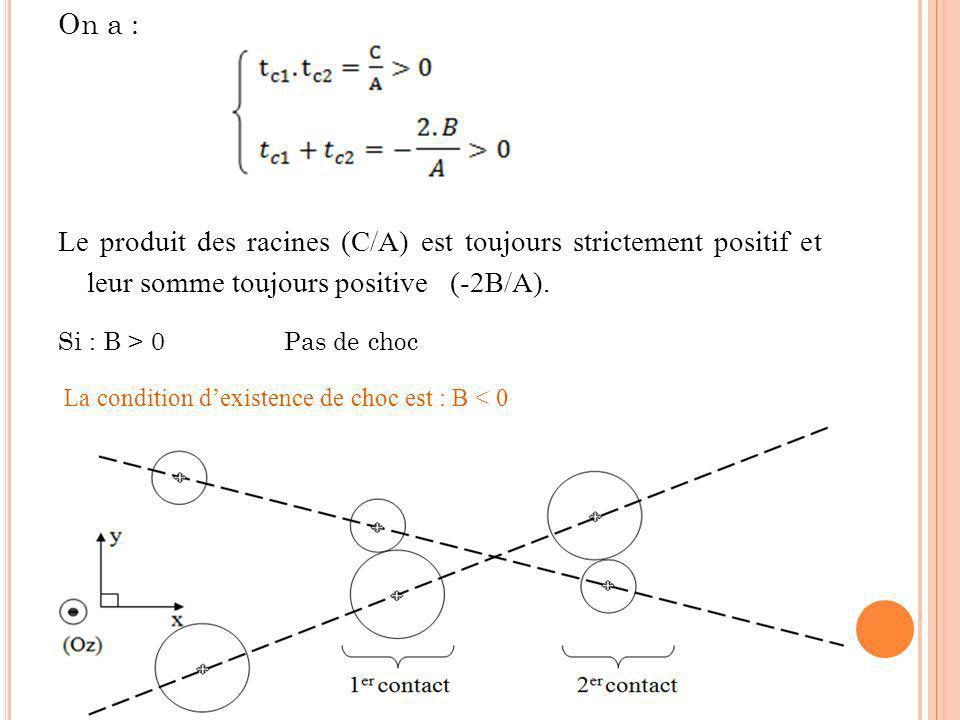 On a : Le produit des racines (C/A) est toujours strictement positif et leur somme toujours positive (-2B/A). Si : B > 0 Pas de choc La condition dexi