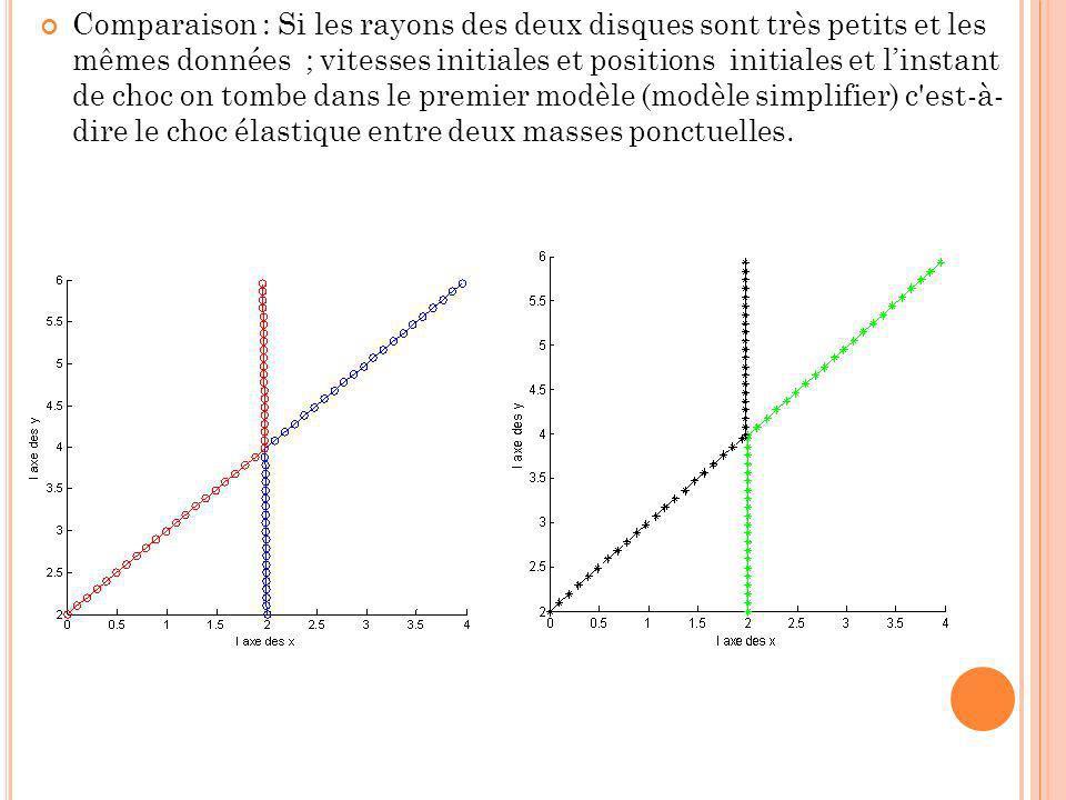 Comparaison : Si les rayons des deux disques sont très petits et les mêmes données ; vitesses initiales et positions initiales et linstant de choc on