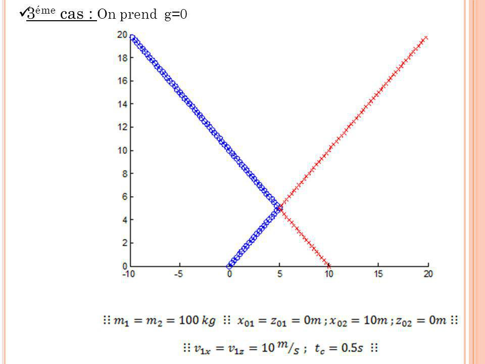 3 éme cas : On prend g=0