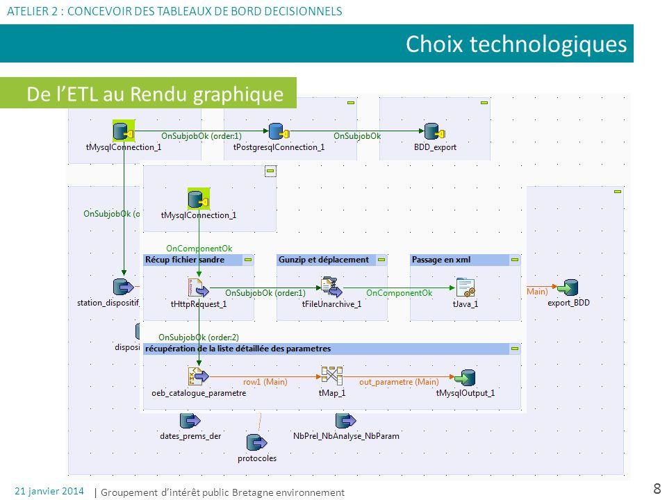 | Groupement dintérêt public Bretagne environnement 21 janvier 2014 8 Choix technologiques ATELIER 2 : CONCEVOIR DES TABLEAUX DE BORD DECISIONNELS De
