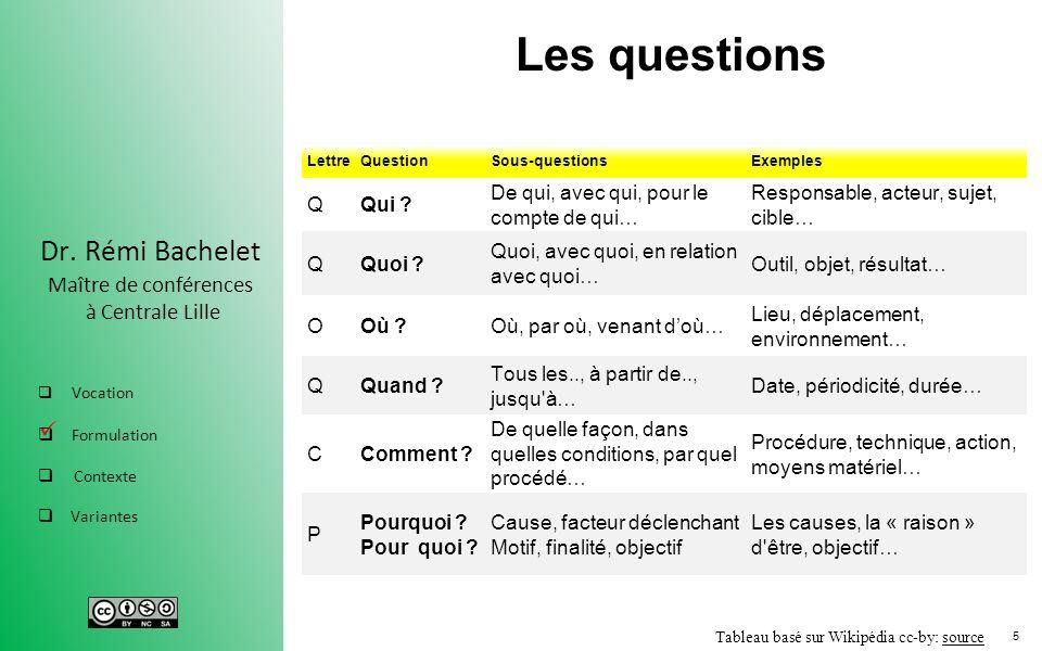 5 Dr. Rémi Bachelet Maître de conférences à Centrale Lille Vocation Formulation Contexte Variantes Les questions LettreQuestionSous-questionsExemples