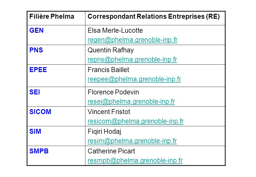 Filière PhelmaCorrespondant Relations Entreprises (RE) GENElsa Merle-Lucotte regen@phelma.grenoble-inp.fr PNSQuentin Rafhay repns@phelma.grenoble-inp.
