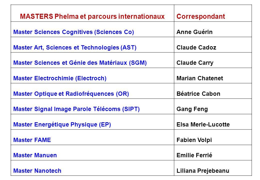 MASTERS Phelma et parcours internationaux Correspondant Master Sciences Cognitives (Sciences Co)Anne Guérin Master Art, Sciences et Technologies (AST)