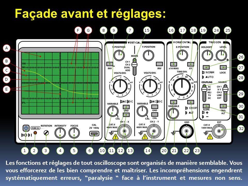 Façade avant et réglages: Les fonctions et réglages de tout oscilloscope sont organisés de manière semblable. Vous vous efforcerez de les bien compren
