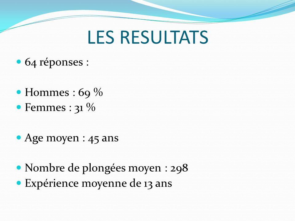 LES RESULTATS 64 réponses : Hommes : 69 % Femmes : 31 % Age moyen : 45 ans Nombre de plongées moyen : 298 Expérience moyenne de 13 ans