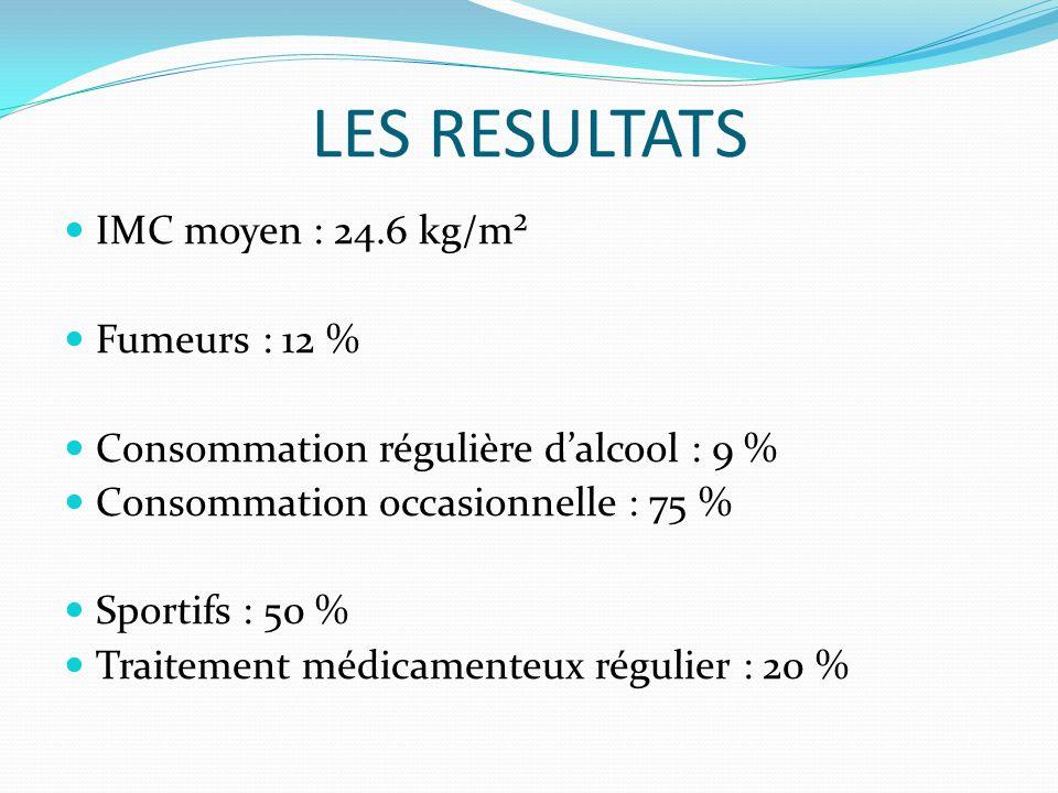 LES RESULTATS IMC moyen : 24.6 kg/m² Fumeurs : 12 % Consommation régulière dalcool : 9 % Consommation occasionnelle : 75 % Sportifs : 50 % Traitement