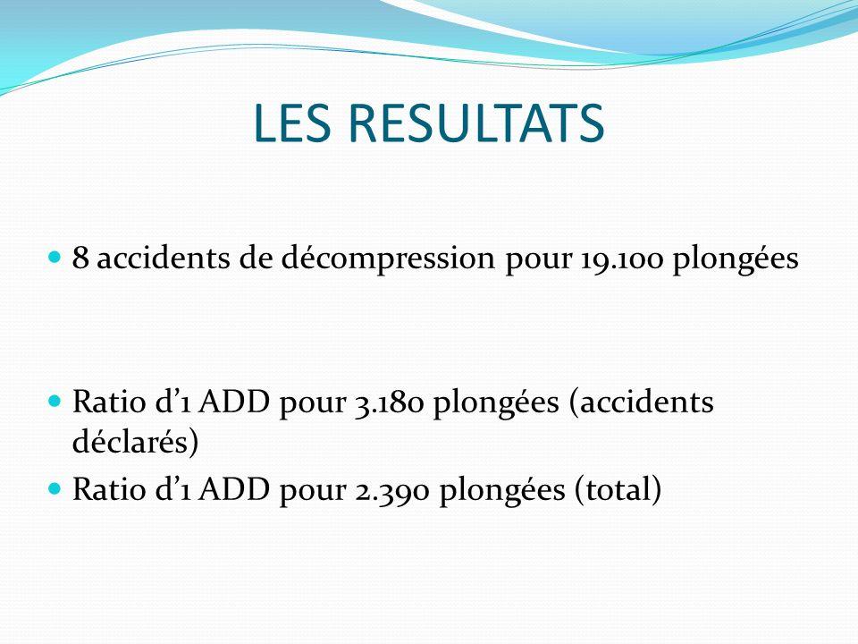 LES RESULTATS 8 accidents de décompression pour 19.100 plongées Ratio d1 ADD pour 3.180 plongées (accidents déclarés) Ratio d1 ADD pour 2.390 plongées