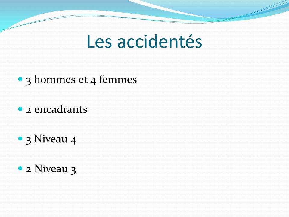 Les accidentés 3 hommes et 4 femmes 2 encadrants 3 Niveau 4 2 Niveau 3