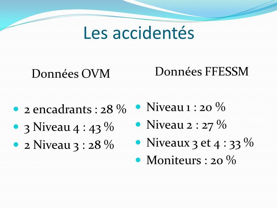 Les accidentés Données OVM 2 encadrants : 28 % 3 Niveau 4 : 43 % 2 Niveau 3 : 28 % Données FFESSM Niveau 1 : 20 % Niveau 2 : 27 % Niveaux 3 et 4 : 33