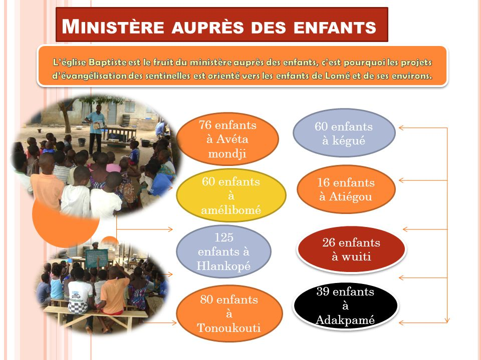 M INISTÈRE AUPRÈS DES ENFANTS 60 enfants à amélibomé 16 enfants à Atiégou 125 enfants à Hlankopé 80 enfants à Tonoukouti 26 enfants à wuiti 39 enfants à Adakpamé 76 enfants à Avéta mondji 60 enfants à kégué