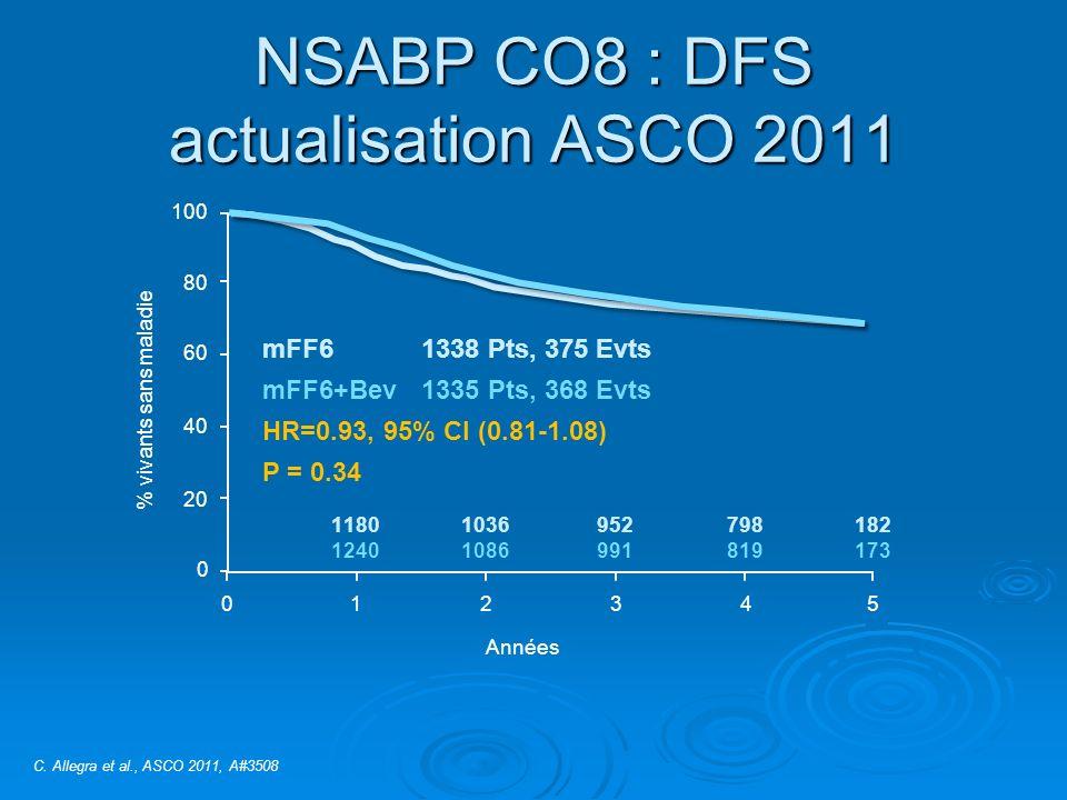 NSABP CO8 : DFS actualisation ASCO 2011 100 % vivants sans maladie 80 60 40 20 0 012345 Années 1180 1240 1036 1086 952 991 798 819 182 173 mFF61338 Pts, 375 Evts mFF6+Bev1335 Pts, 368 Evts HR=0.93, 95% CI (0.81-1.08) P = 0.34 C.