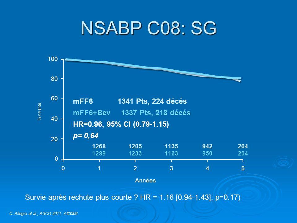 NSABP C08: SG 100 % vivants 80 60 40 20 0 012345 Années 1268 1289 1205 1233 1135 1163 942 950 204 mFF6 1341 Pts, 224 décés mFF6+Bev 1337 Pts, 218 décés HR=0.96, 95% CI (0.79-1.15) p= 0,64 C.