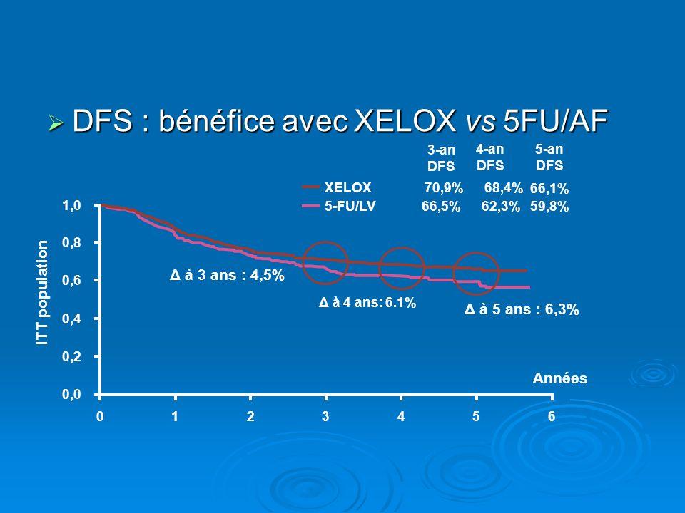 DFS : bénéfice avec XELOX vs 5FU/AF DFS : bénéfice avec XELOX vs 5FU/AF XELOX 5-FU/LV 1,0 0,0 0,2 0,4 0,6 0,8 0123456 Années Δ à 4 ans: 6.1% Δ à 5 ans : 6,3% Δ à 3 ans : 4,5% 70,9% 68,4% 3-an DFS 66,5% 62,3% 4-an DFS 5-an DFS 59,8% 66,1% ITT population