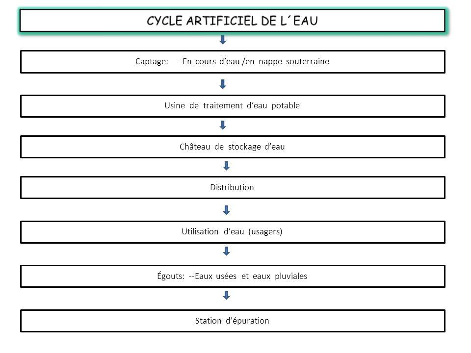 Captage: --En cours deau /en nappe souterraine Usine de traitement deau potable Château de stockage deau Distribution Utilisation deau (usagers) Égout