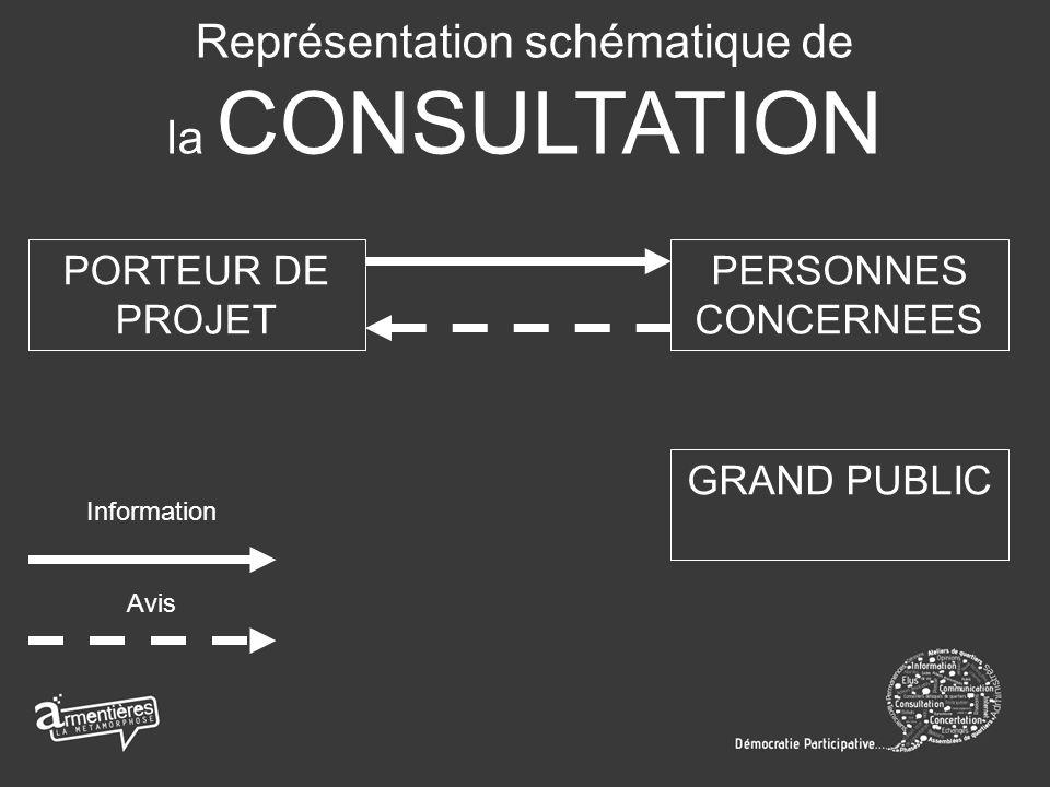 Représentation schématique de la CONSULTATION PORTEUR DE PROJET PERSONNES CONCERNEES GRAND PUBLIC Information Avis