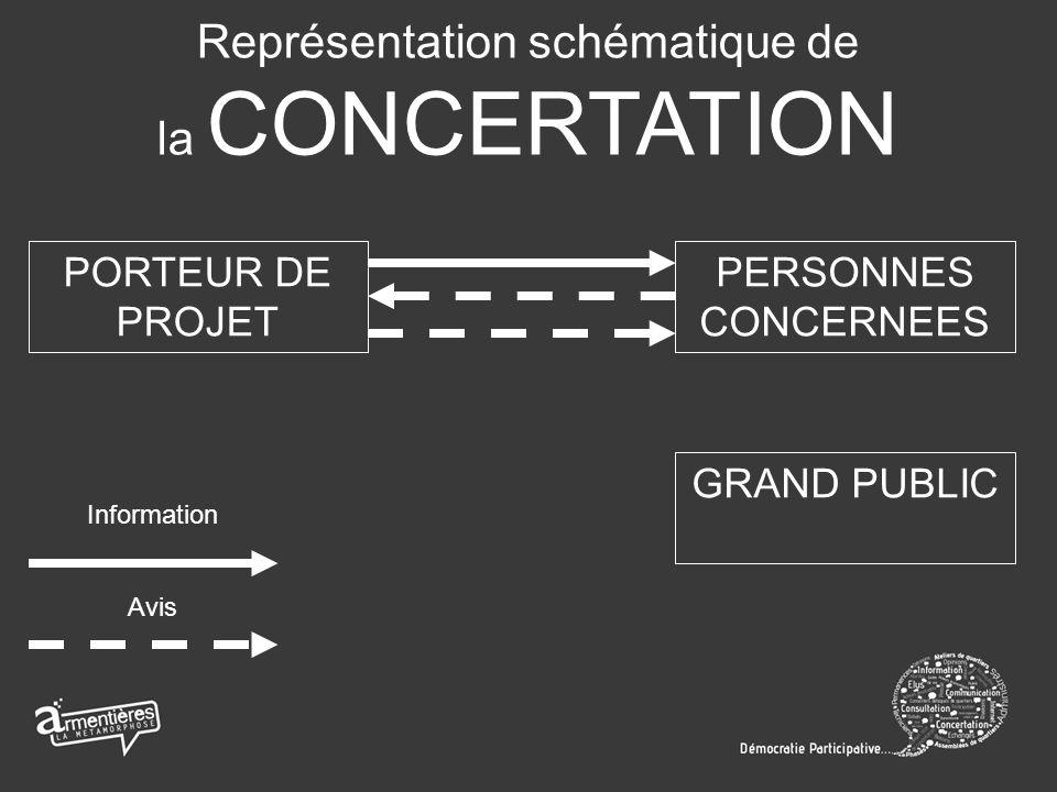 Représentation schématique de la CONCERTATION PORTEUR DE PROJET PERSONNES CONCERNEES GRAND PUBLIC Information Avis