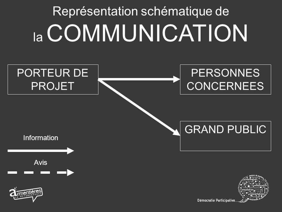 Représentation schématique de la COMMUNICATION PORTEUR DE PROJET PERSONNES CONCERNEES GRAND PUBLIC Information Avis