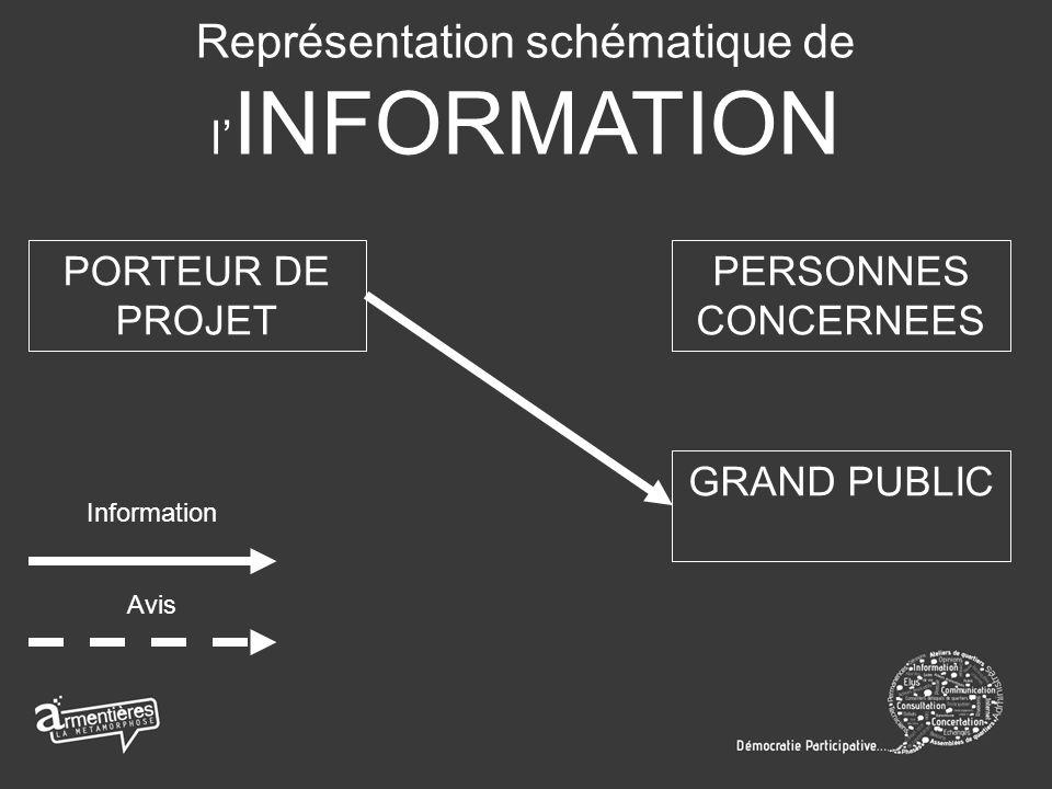 Représentation schématique de l INFORMATION PORTEUR DE PROJET PERSONNES CONCERNEES GRAND PUBLIC Information Avis