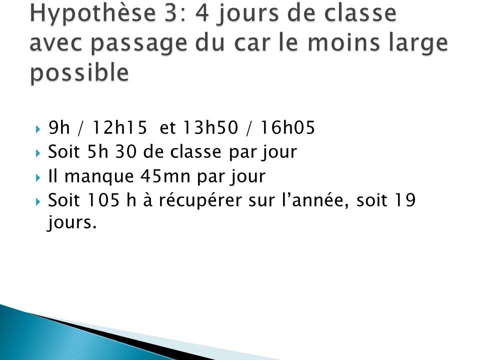 9h / 12h15 et 13h50 / 16h05 Soit 5h 30 de classe par jour Il manque 45mn par jour Soit 105 h à récupérer sur lannée, soit 19 jours.