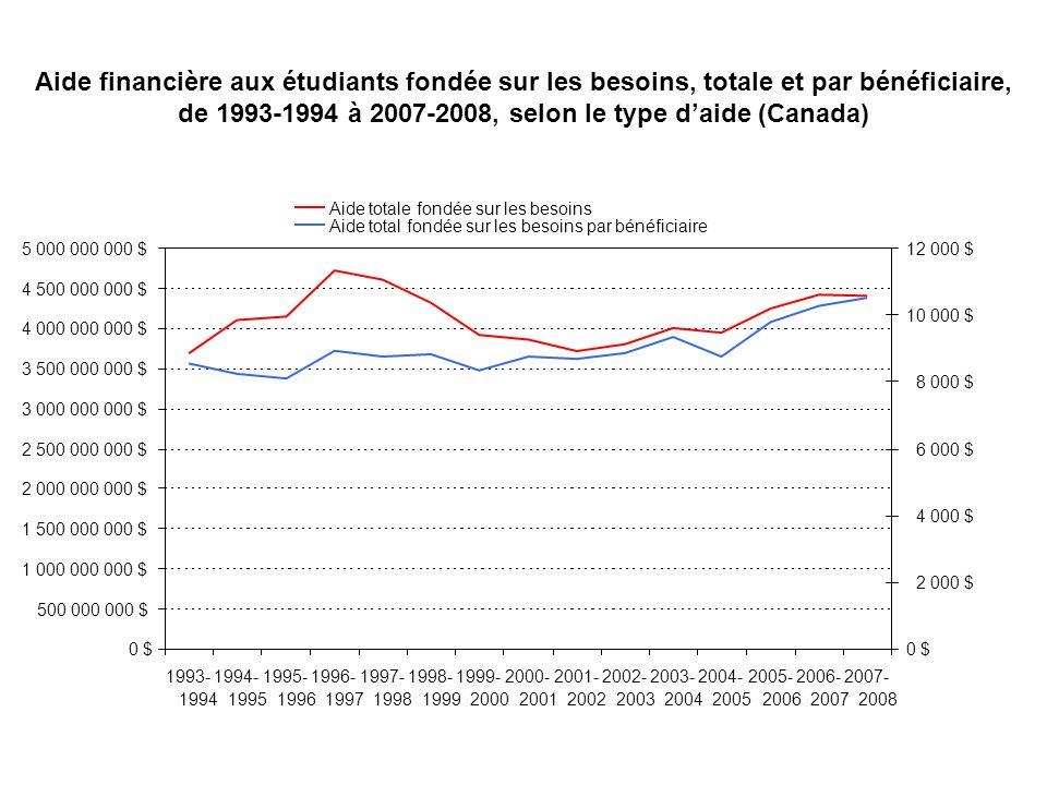 Aide financière aux étudiants fondée sur les besoins, de 1993- 1994 à 2007-2008, selon le type daide (Canada et Québec)