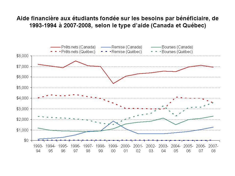 Aide financière aux étudiants fondée sur les besoins par bénéficiaire, de 1993-1994 à 2007-2008, selon le type daide (Canada et Québec)