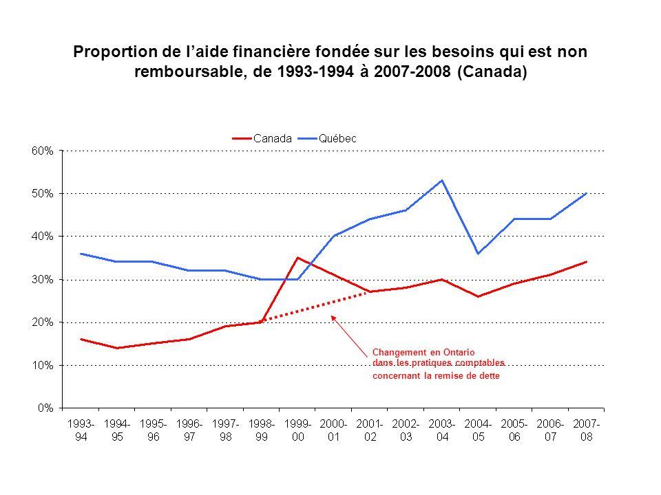 dans les pratiques comptables Changement en Ontario concernant la remise de dette