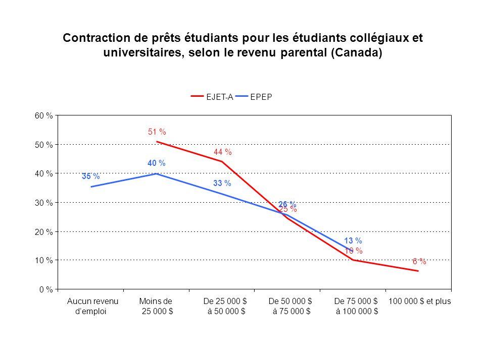 Contraction de prêts étudiants pour les étudiants collégiaux et universitaires, selon le revenu parental (Canada) 51 % 44 % 25 % 10 % 6 % 35 % 40 % 33 % 26 % 13 % 0 % 10 % 20 % 30 % 40 % 50 % 60 % Aucun revenu demploi Moins de 25 000 $ De 25 000 $ à 50 000 $ De 50 000 $ à 75 000 $ De 75 000 $ à 100 000 $ 100 000 $ et plus EJET-AEPEP