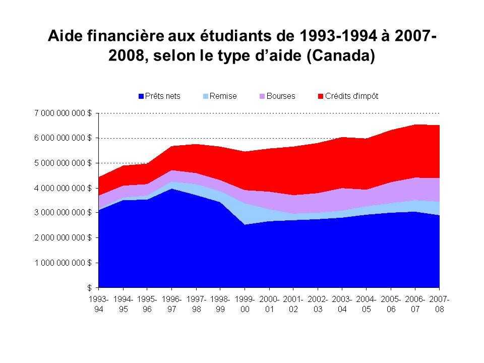 Aide financière aux étudiants de 1993-1994 à 2007- 2008, selon le type daide (Canada)