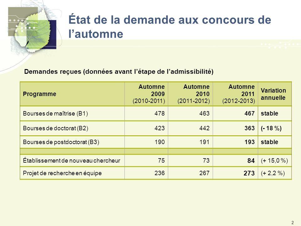 État de la demande aux concours de lautomne 2 Programme Automne 2009 (2010-2011) Automne 2010 (2011-2012) Automne 2011 (2012-2013) Variation annuelle Bourses de maîtrise (B1)478463467stable Bourses de doctorat (B2)423442363(- 18 %) Bourses de postdoctorat (B3)190191193stable Établissement de nouveau chercheur7573 84 (+ 15,0 %) Projet de recherche en équipe236267 273 (+ 2,2 %) Demandes reçues (données avant létape de ladmissibilité)