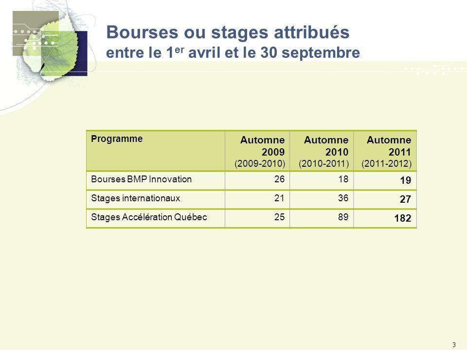 Bourses ou stages attribués entre le 1 er avril et le 30 septembre 3 Programme Automne 2009 (2009-2010) Automne 2010 (2010-2011) Automne 2011 (2011-2012) Bourses BMP Innovation2618 19 Stages internationaux2136 27 Stages Accélération Québec2589 182