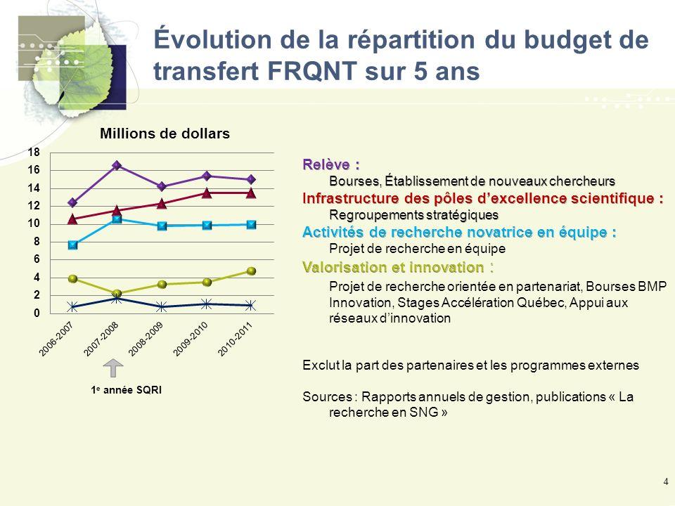 Évolution de la répartition du budget de transfert FRQNT sur 5 ans 4 1 e année SQRI