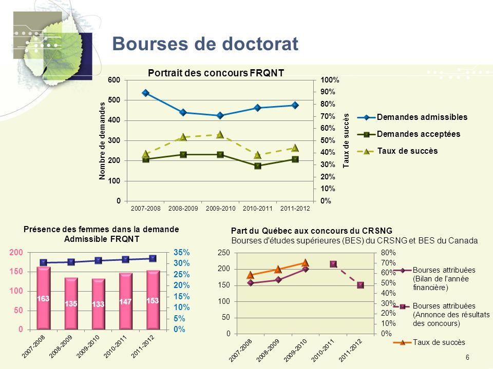 Bourses de doctorat 6 Portrait des concours FRQNT