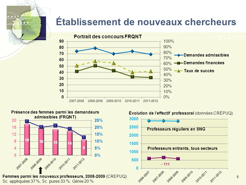 Établissement de nouveaux chercheurs 8 Femmes parmi les nouveaux professeurs, 2008-2009 (CREPUQ) : Sc.