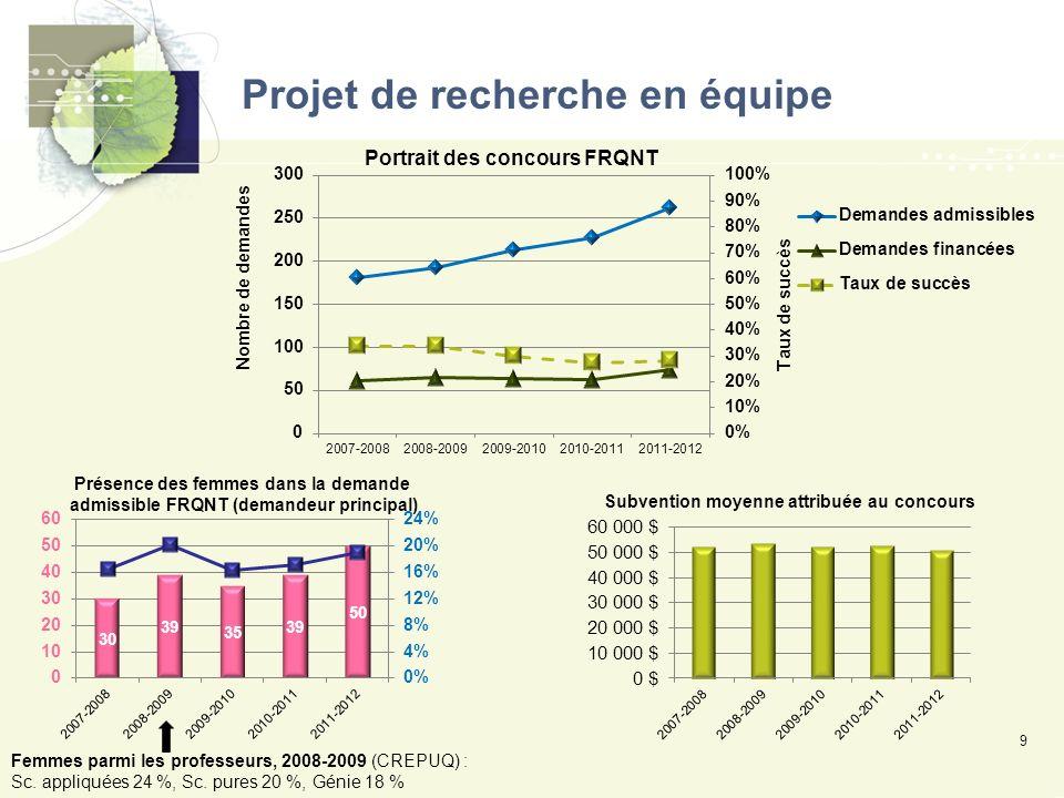 Projet de recherche en équipe 9 Femmes parmi les professeurs, 2008-2009 (CREPUQ) : Sc.