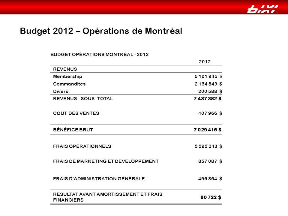 Budget 2012 – Opérations de Montréal BUDGET OPÉRATIONS MONTRÉAL - 2012 2012 REVENUS Membership 5 101 945 $ Commandites 2 134 849 $ Divers 200 588 $ REVENUS - SOUS -TOTAL 7 437 382 $ COÛT DES VENTES 407 966 $ BÉNÉFICE BRUT 7 029 416 $ FRAIS OPÉRATIONNELS 5 595 243 $ FRAIS DE MARKETING ET DÉVELOPPEMENT 857 087 $ FRAIS D ADMINISTRATION GÉNÉRALE 496 364 $ RÉSULTAT AVANT AMORTISSEMENT ET FRAIS FINANCIERS 80 722 $