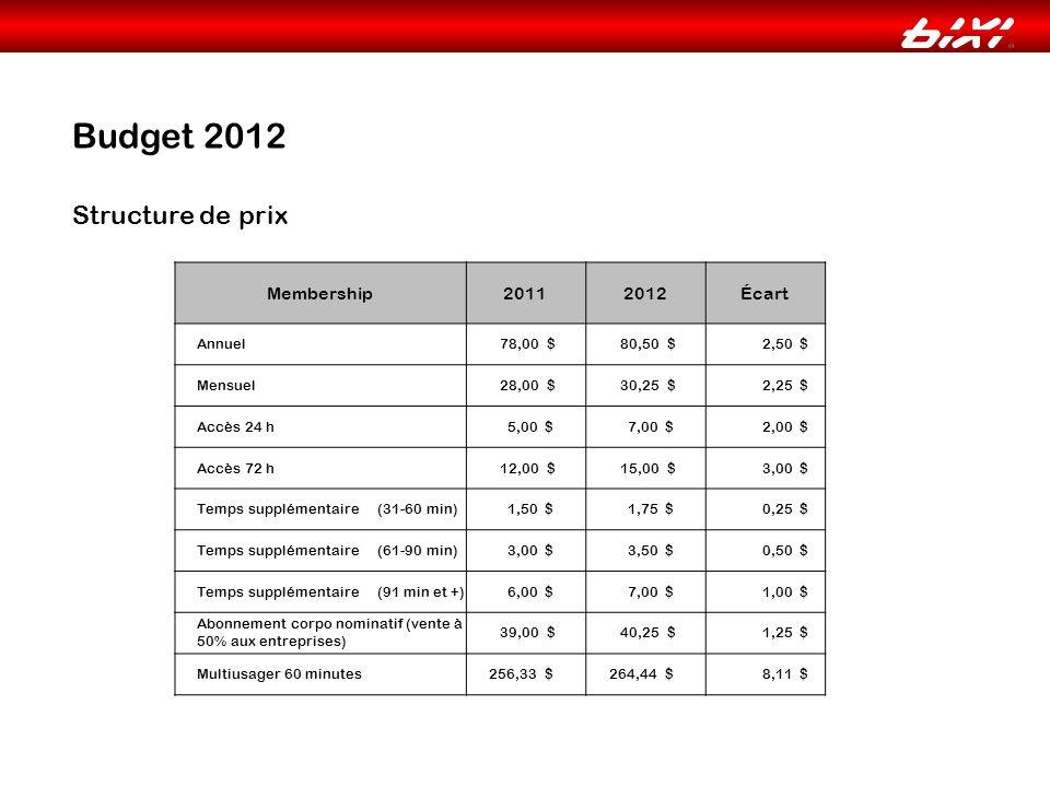 Budget 2012 Structure de prix Membership20112012Écart Annuel 78,00 $ 80,50 $ 2,50 $ Mensuel 28,00 $ 30,25 $ 2,25 $ Accès 24 h 5,00 $ 7,00 $ 2,00 $ Accès 72 h 12,00 $ 15,00 $ 3,00 $ Temps supplémentaire (31-60 min) 1,50 $ 1,75 $ 0,25 $ Temps supplémentaire (61-90 min) 3,00 $ 3,50 $ 0,50 $ Temps supplémentaire (91 min et +) 6,00 $ 7,00 $ 1,00 $ Abonnement corpo nominatif (vente à 50% aux entreprises) 39,00 $ 40,25 $ 1,25 $ Multiusager 60 minutes 256,33 $ 264,44 $ 8,11 $
