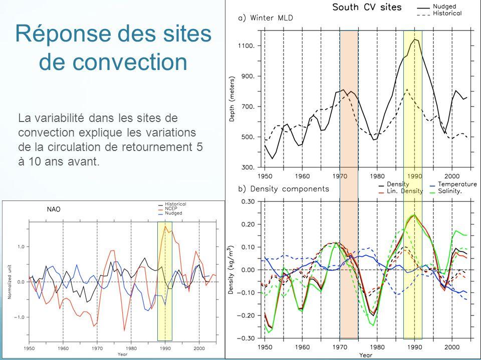 Réponse des sites de convection La variabilité dans les sites de convection explique les variations de la circulation de retournement 5 à 10 ans avant.