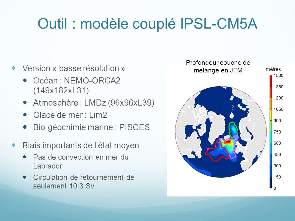 Outil : modèle couplé IPSL-CM5A Version « basse résolution » Océan : NEMO-ORCA2 (149x182xL31) Atmosphère : LMDz (96x96xL39) Glace de mer : Lim2 Bio-géochimie marine : PISCES Biais importants de létat moyen Pas de convection en mer du Labrador Circulation de retournement de seulement 10.3 Sv Profondeur couche de mélange en JFM mètres