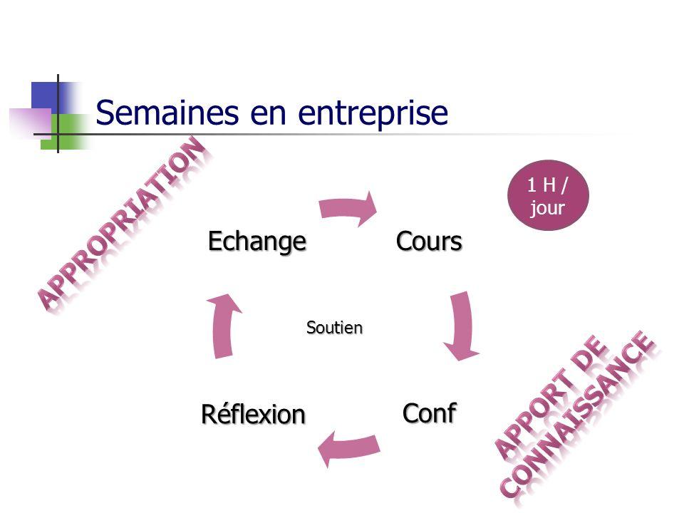 Semaines en entrepriseCours Conf Réflexion EchangeSoutien 1 H / jour