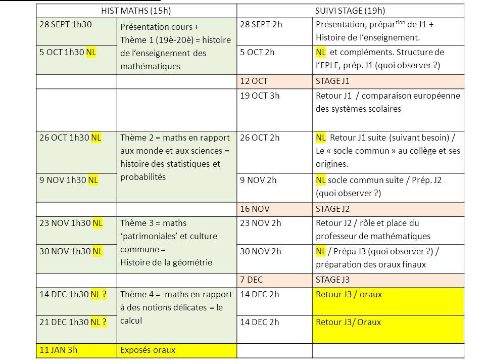 HIST MATHS (15h)SUIVI STAGE (19h) 28 SEPT 1h30 Présentation cours + Thème 1 (19è-20è) = histoire de lenseignement des mathématiques 28 SEPT 2h Présentation, prépar tion de J1 + Histoire de lenseignement.