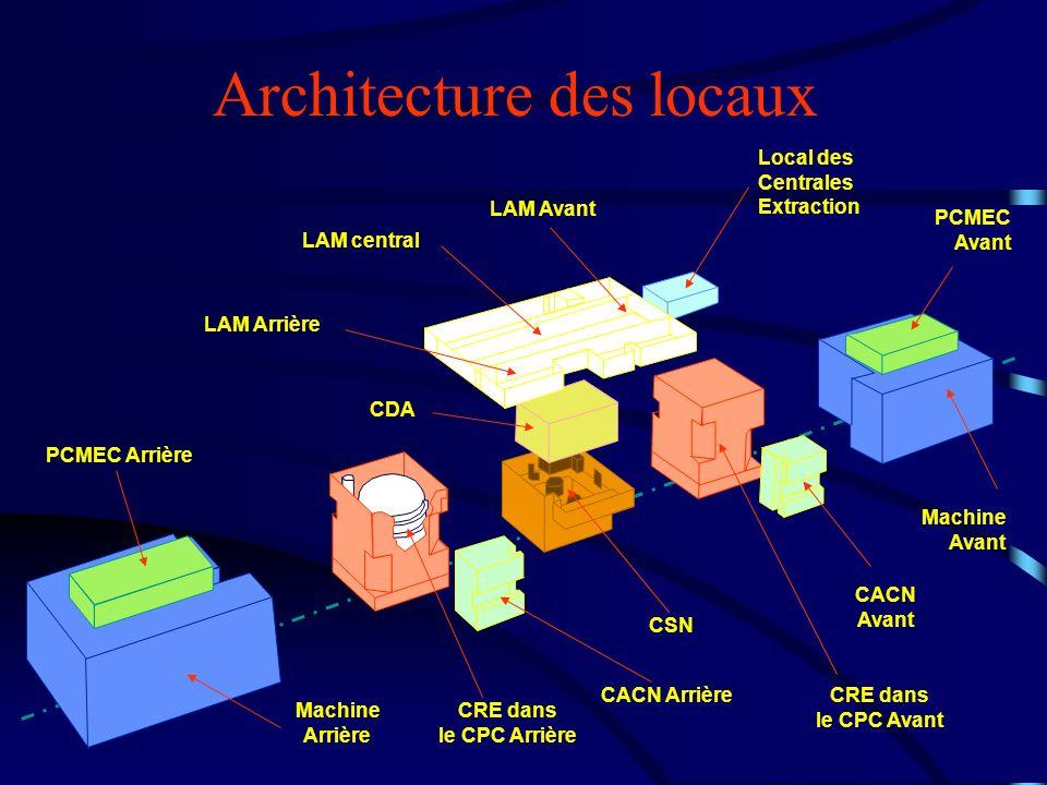 Architecture des locaux PCMEC Arrière Machine Arrière CRE dans le CPC Arrière CACN Arrière CSN CDA PCMEC Avant Machine Avant CACN Avant CRE dans le CP