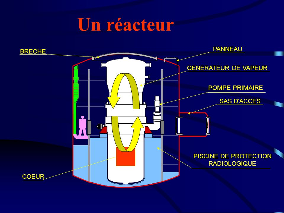 BRECHE PANNEAU GENERATEUR DE VAPEUR POMPE PRIMAIRE SAS D'ACCES PISCINE DE PROTECTION RADIOLOGIQUE COEUR Un réacteur