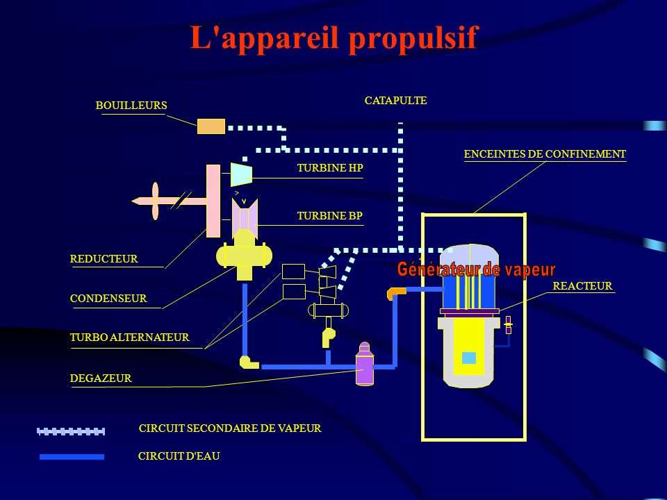 L'appareil propulsif CATAPULTE TURBINE HP TURBINE BP REDUCTEUR CONDENSEUR TURBO ALTERNATEUR CIRCUIT SECONDAIRE DE VAPEUR CIRCUIT D'EAU ENCEINTES DE CO