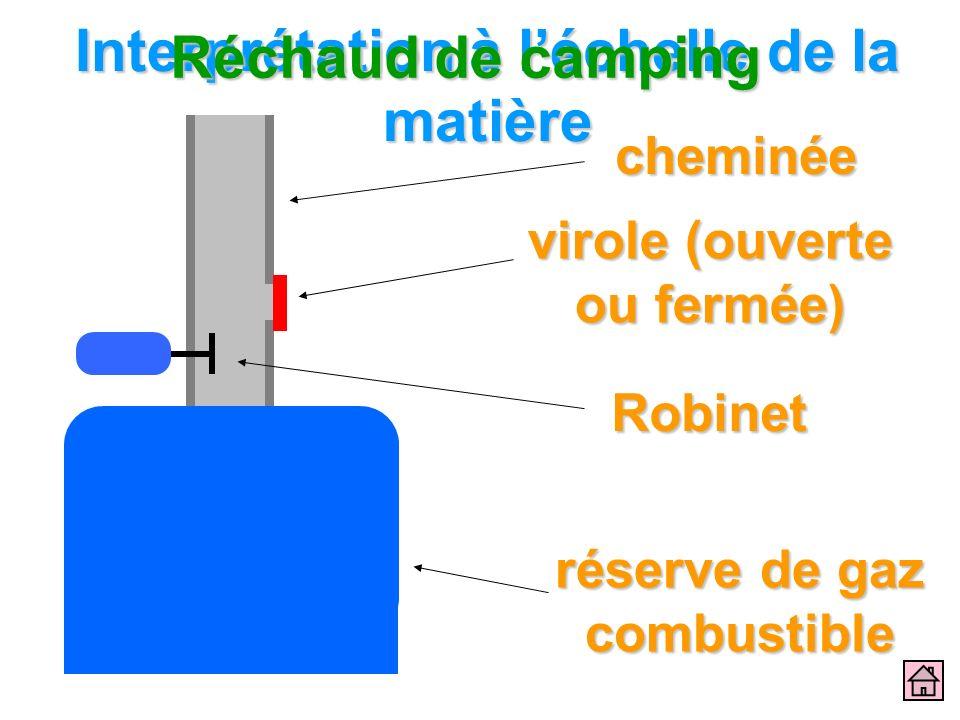 Interprétation à léchelle de la matière Réchaud de camping cheminée virole (ouverte ou fermée) réserve de gaz combustible Robinet