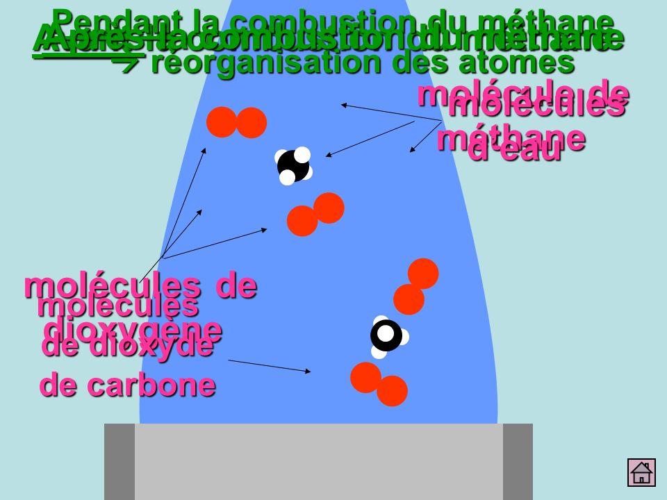 molécules de dioxygène molécule de méthane Avant la combustion du méthane molécules deau Pendant la combustion du méthane réorganisation des atomes Ap