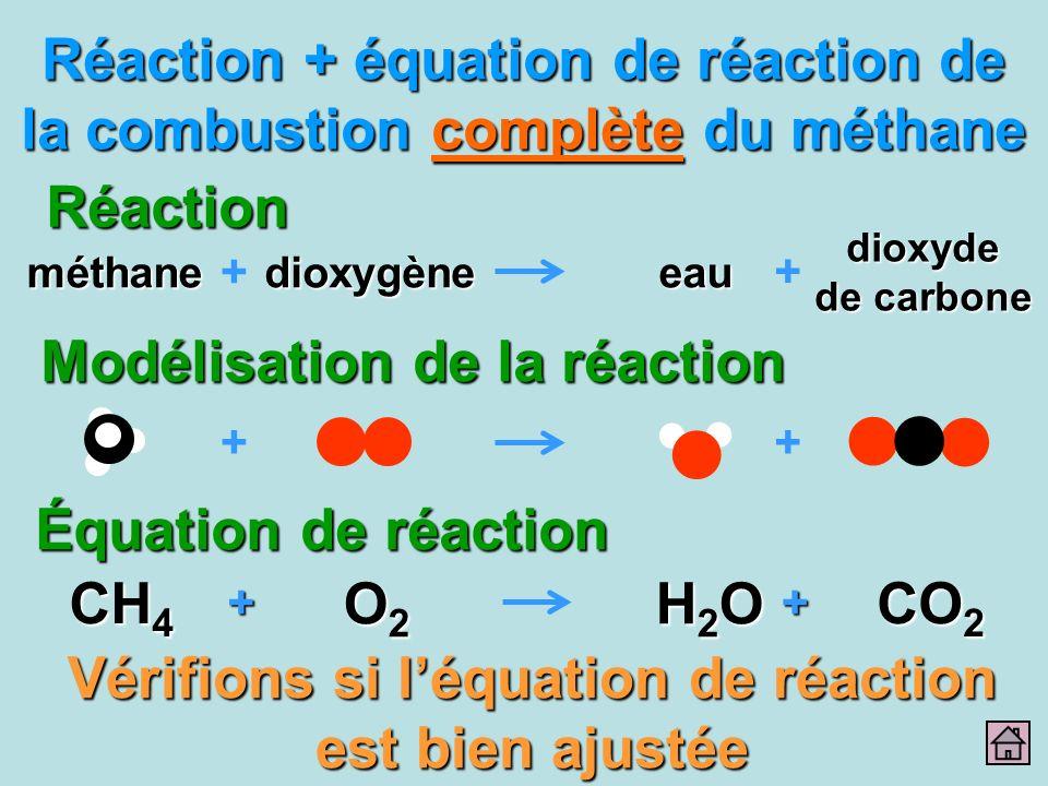 Réaction + équation de réaction de la combustion complète du méthane Réaction dioxyde de carbone eau + méthanedioxygène + ++ Vérifions si léquation de